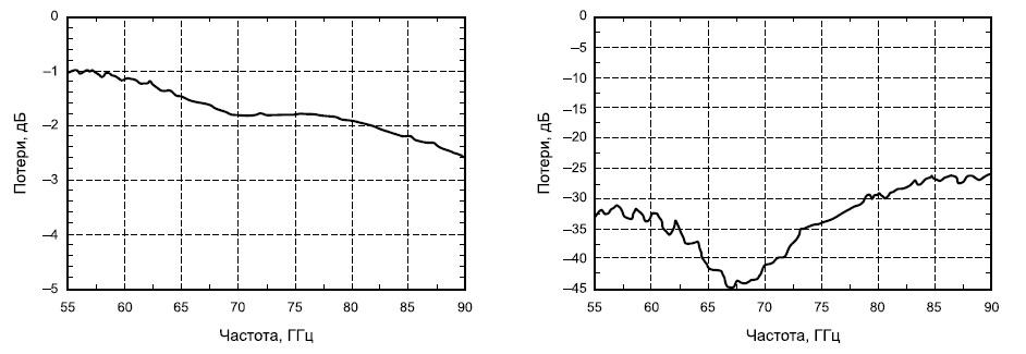 Типовые частотные зависимости потерь