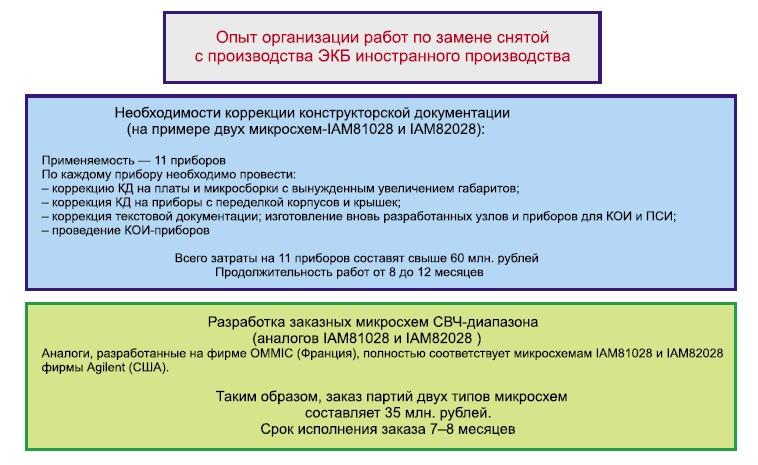 Опыт организации работ по замене снятой с производства ЭКБ ИП