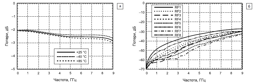 Зависимость коэффициента передачи от частоты