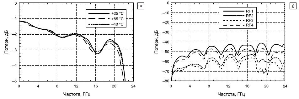 Зависимость коэффициента передачи коммутатора HMC641