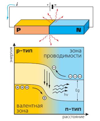 Схема и энергетическая диаграмма полупроводникового светодиода