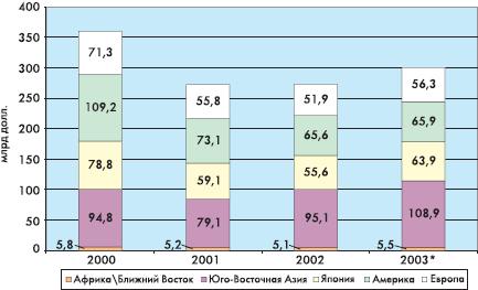 Рис. 1. Динамика и региональная структура мирового рынка электронных компонентов (источник: ZVEI). Примечание: * — Прогноз.