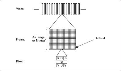 Модель преобразования видеосигнала в цифровую форму