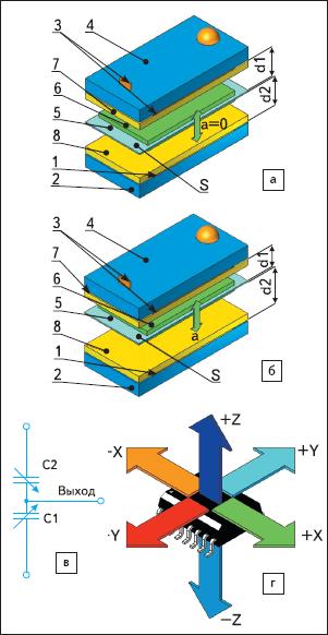 Рис. 19. Иллюстрация измерительного принципа дифференциального емкостного акселерометра