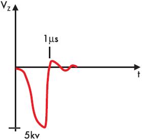 Рис. 7. Осциллограмма импульса при непосредственном включении вторичной обмотки к катоду и поджигающему электроду