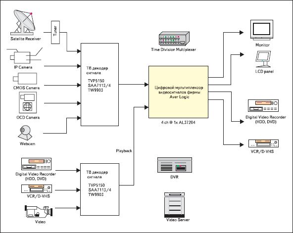 Построение цифровой видеосистемы на базе телевизионных видеодекодеров с шиной BT.656