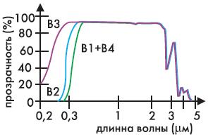Рис. 11. Спектральные характеристики боросиликатного стекла