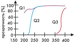Рис. 12. Характеристика прозрачности для кварцевого стекла