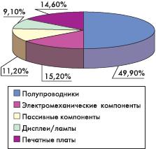 Рис. 2. Профильная структура мирового спроса на электронные компоненты, 2002 г. (источник: ZVEI)