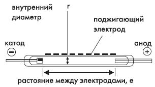 Рис. 1. Устройство лампы-вспышки