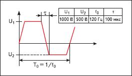 Выбор основных характеристик конденсатора