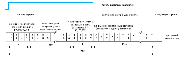 Формат передачи для видеостандарта 625 строк/50 Гц