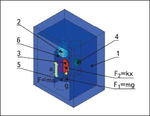 Рис. 22. Физическая модель акселерометра с демпфированием и ограничением рабочего диапазона детектируемых ускорений