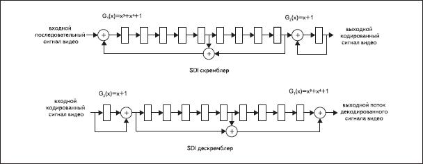 Структура скремблера и дескремблера интерфейса SDI