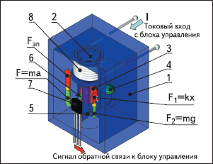Рис. 23. Сервоакселерометр