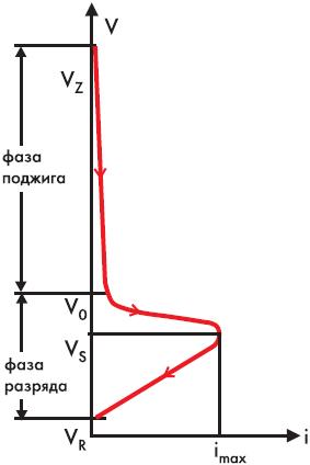 Рис. 3. Разрядная характеристика лампы-вспышки