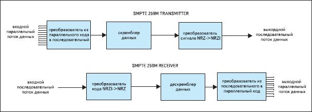 Реализация каналов приемника и передатчика шины SMPTE 259M
