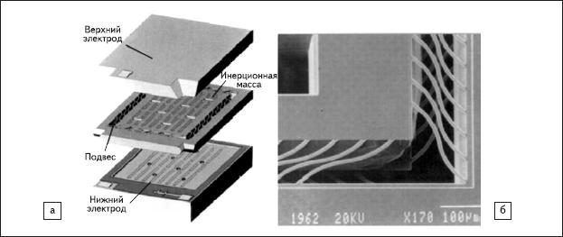 Рис. 25. Объемная кремниевая микроструктура емкостных датчиков Endevсo