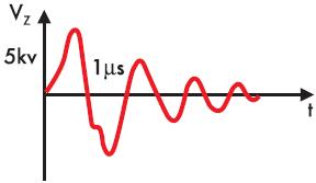 Рис. 5. Осциллограмма затухающих колебаний в высоковольтном трансформаторе