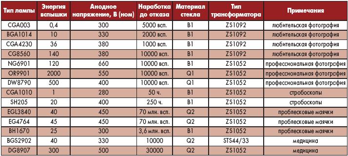 Таблица 1. Основные параметры ламп-вспышек