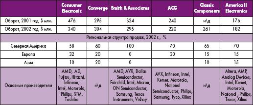 Таблица 1. Крупнейшие мировые независимые дистрибьюторы электронных компонентов (источник: EBN)