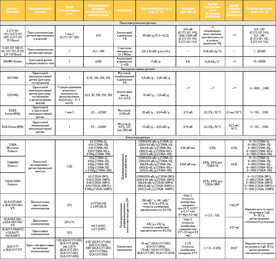 Таблица 1. Сравнительные технические данные акселерометров различных типов (преимущественно автомобильного назначения)