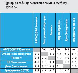 Турнирная таблица первенства по мини-футболу. Группа А
