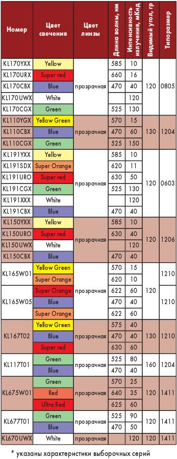 Таблица 1. Параметры светодиодов поверхностного монтажа