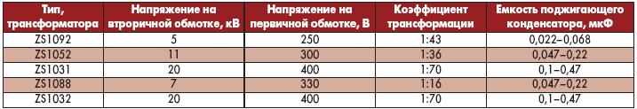 Таблица 2. Параметры высоковольтных импульсных трансформаторов