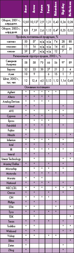Таблица 2. Крупнейшие мировые франчайзинговые дистрибьюторы электронных компонентов (источники: EBN, Cahners Research, Reed Electronics Group)