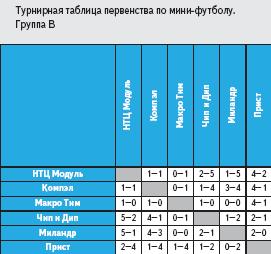 Турнирная таблица первенства по мини-футболу. Группа В
