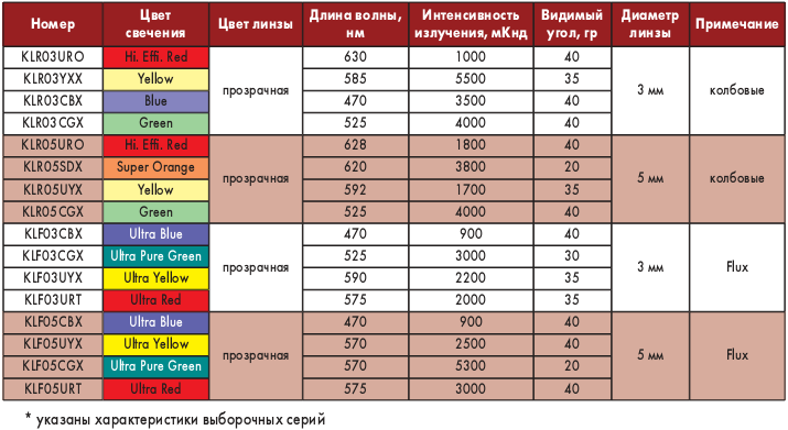 Таблица 2. Параметры выводных светодиодов