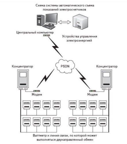 Рис. 1. Блок схема измерительной системы, дистанционно снимающей показания со счетчиков электроэнергии