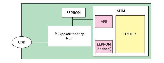 Рис. 12. Блок схема устройства пользователя, состоящего из микроконтроллера и PLC модема