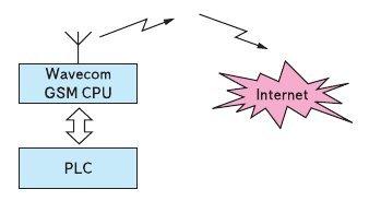 Рис. 14. Блок схема устройства пользователя, состоящего из GSM модуля компании Wavecom и PLC модема