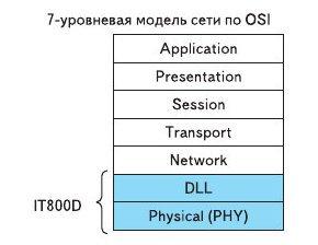 Рис. 16. В микросхеме IT800D реализованы два уровня: уровень физической передачи - PHY и более высокий уровень, уровень передачи данных — DLL