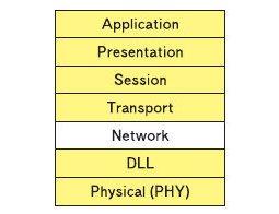 Рис. 17. Y NET соответствует 3 му уровню в модели OSI и находится над уровнем DLL