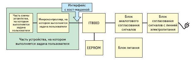 Рис. 2. Блок схема устройства, в состав которого входит PLC модем