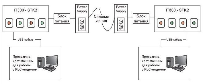Рис. 4. Использование стартового набора для проверки соединения в сети 'точка-точка'