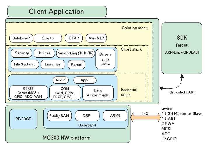 Рис. 4. Структура программно-аппаратной платформы модулей MO300E и XS300E