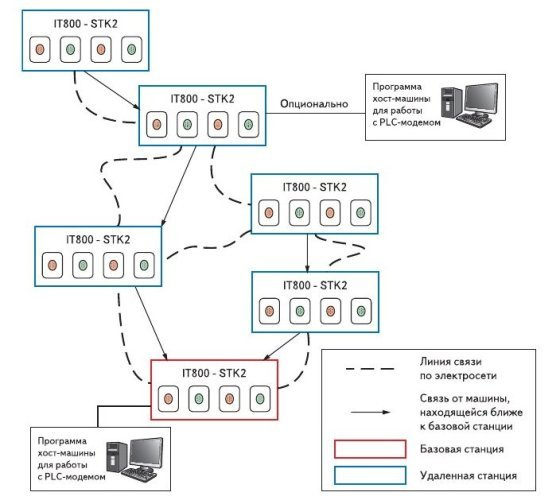 Рис. 5. Использование стартового набора для проверки более разветвленной сети. Здесь красным цветом выделена базовая станция, а синим - удаленные станции, информация с которых передается на базовую станцию