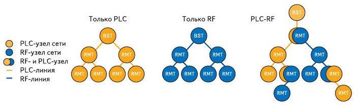Рис. 8. Топология сетей