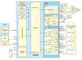 Рис. 9. Блок схема IT800D