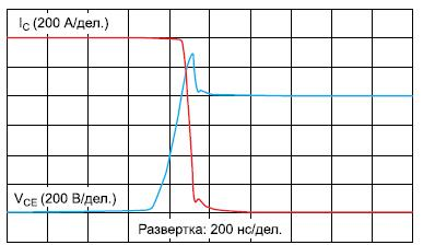 Осциллограмма выключения тока