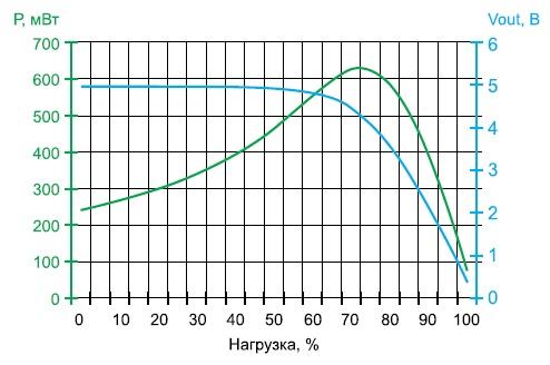График зависимости мощности, развиваемой двигателем отнагрузки