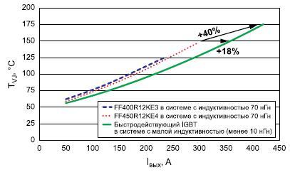 Зависимость температуры кристалла IGBT