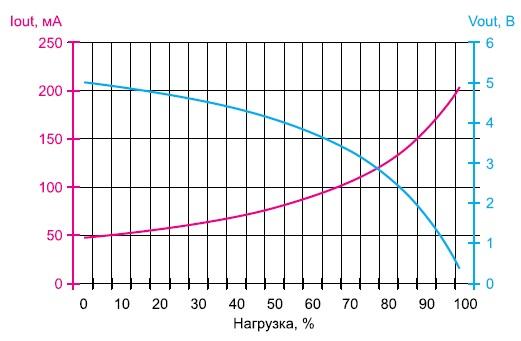 График выходного тока и выходного напряжения регулятора