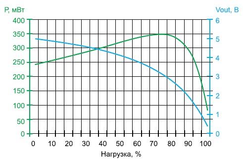 Графики зависимости мощности и напряжения надвигателе