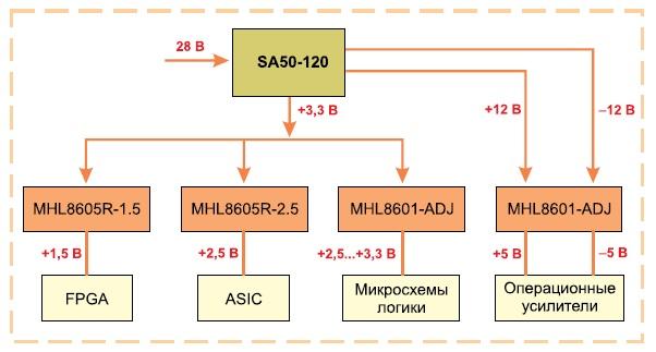 Упрощенная структура системы питания с применением линейных стабилизаторов