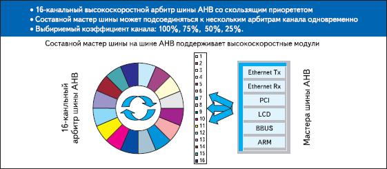 Система контроля пропускной способности шин AHB в микропроцессорах типа NS9XXX